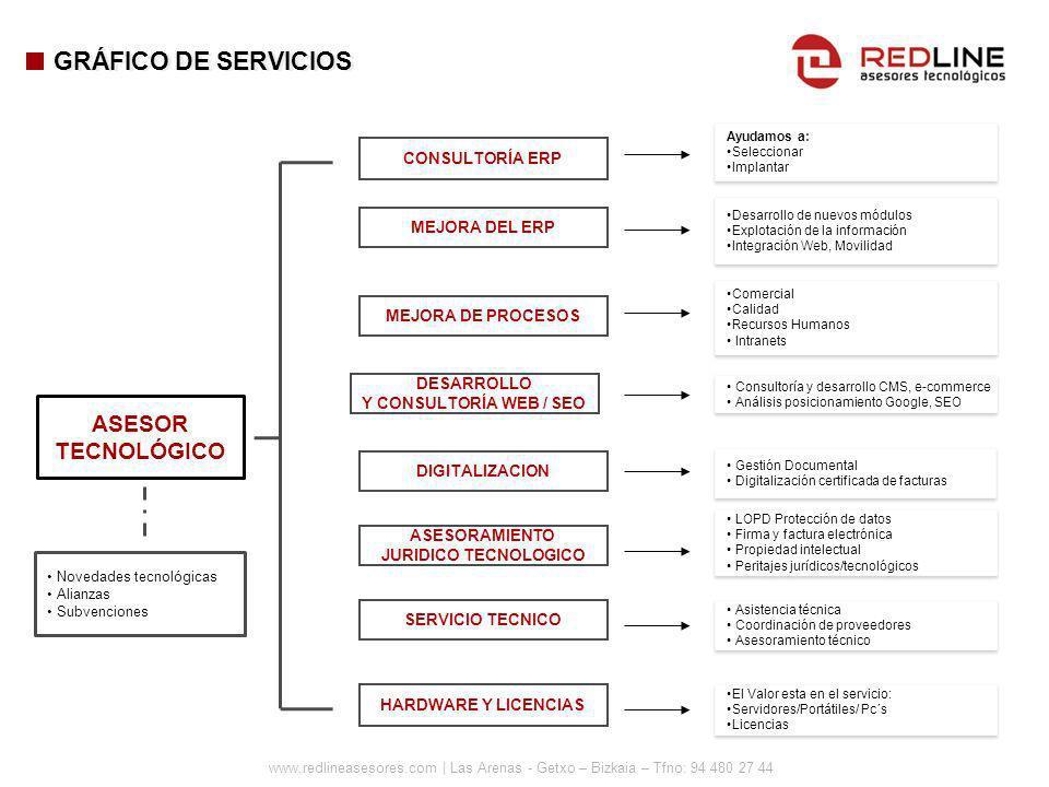 www.redlineasesores.com | Las Arenas - Getxo – Bizkaia – Tfno: 94 480 27 44 GRÁFICO DE SERVICIOS MEJORA DEL ERP Desarrollo de nuevos módulos Explotaci