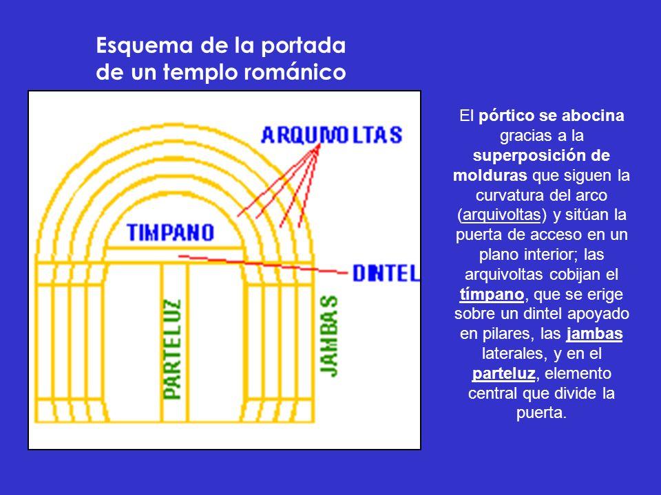Esquema de la portada de un templo románico El pórtico se abocina gracias a la superposición de molduras que siguen la curvatura del arco (arquivoltas