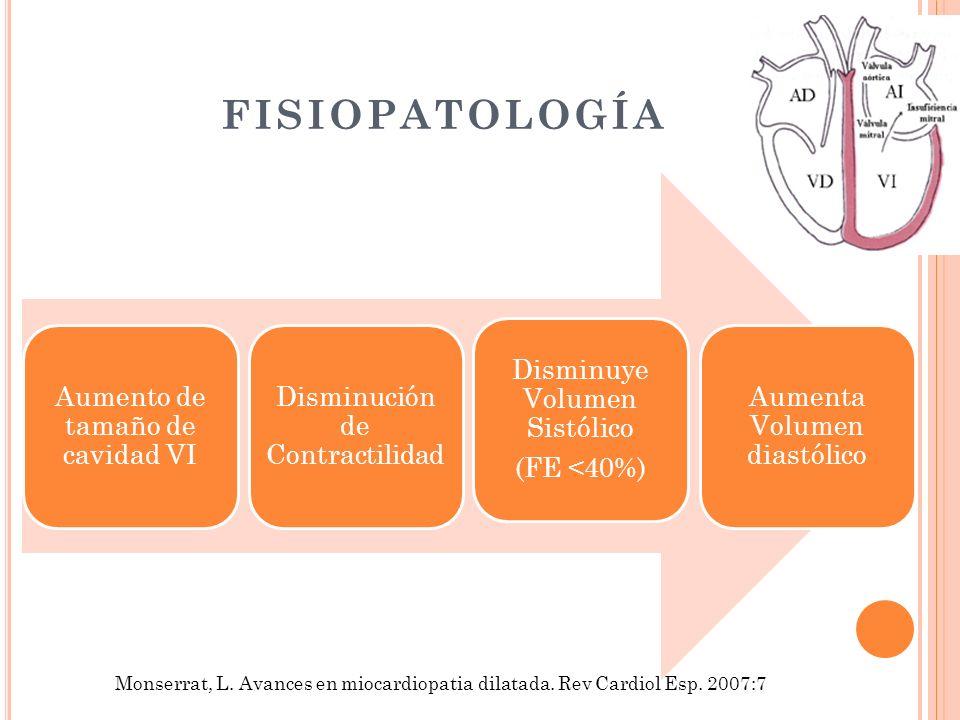 FISIOPATOLOGÍA Aumento de tamaño de cavidad VI Disminución de Contractilidad Disminuye Volumen Sistólico (FE <40%) Aumenta Volumen diastólico Monserra