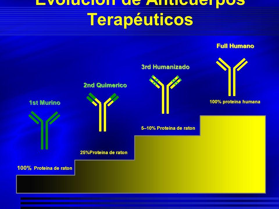Evolución de Anticuerpos Terapéuticos Adalimumab (D2E7) Full Humano 1st Murino 2nd Quimerico 3rd Humanizado 5–10% Proteina de raton 100% proteina huma