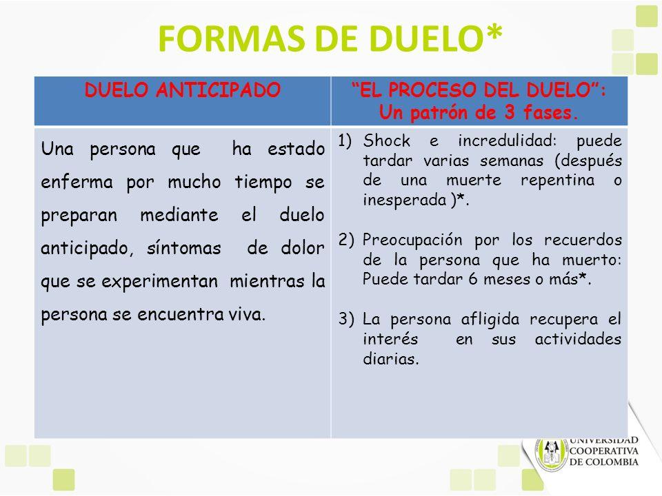 FORMAS DE DUELO* DUELO ANTICIPADOEL PROCESO DEL DUELO: Un patrón de 3 fases. Una persona que ha estado enferma por mucho tiempo se preparan mediante e