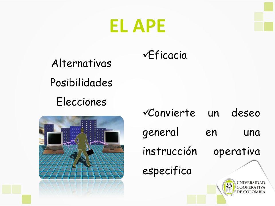 EL APE Alternativas Posibilidades Elecciones Eficacia Convierte un deseo general en una instrucción operativa especifica