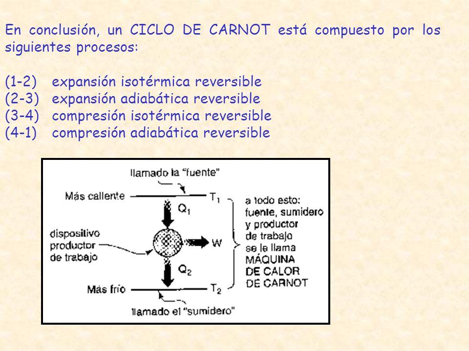 En conclusión, un CICLO DE CARNOT está compuesto por los siguientes procesos: (1-2)expansión isotérmica reversible (2-3)expansión adiabática reversibl