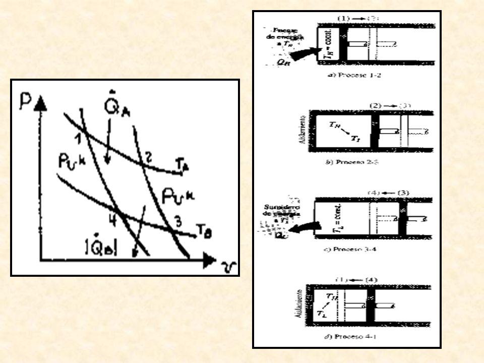 Consideremos un motor Carnot como el siguiente: El sistema termomecánico está inicialmente con el fluido en el estado 1.