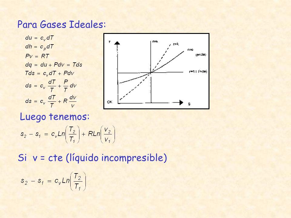 Además: Si P = cte Luego tenemos: Este es el diagrama T -s de un ciclo de carnot, un rectangulo