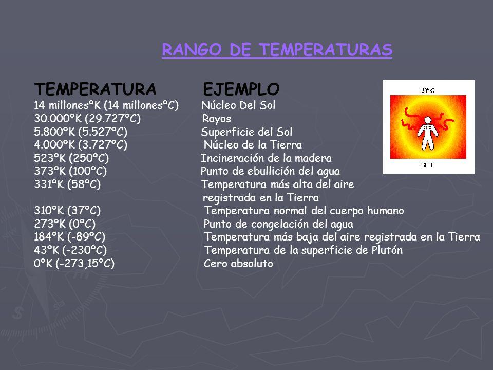 RANGO DE TEMPERATURAS TEMPERATURA EJEMPLO 14 millonesºK (14 millonesºC) Núcleo Del Sol 30.000ºK (29.727ºC) Rayos 5.800ºK (5.527ºC) Superficie del Sol