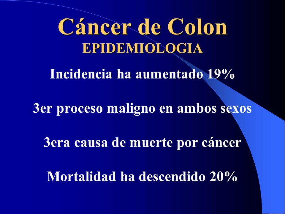 Cáncer de Colon EPIDEMIOLOGIA Incidencia ha aumentado 19% 3er proceso maligno en ambos sexos 3era causa de muerte por cáncer Mortalidad ha descendido