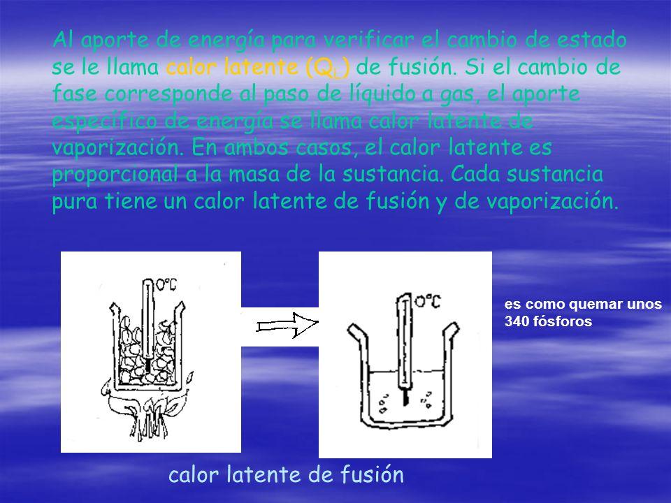 Al aporte de energía para verificar el cambio de estado se le llama calor latente (Q L ) de fusión. Si el cambio de fase corresponde al paso de líquid