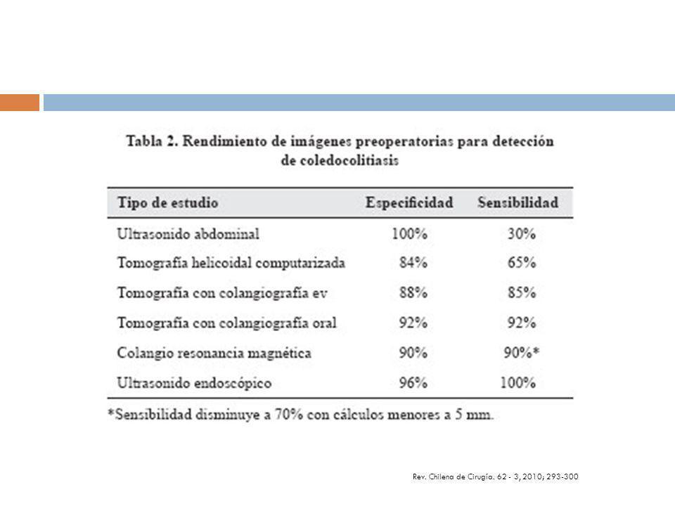 Cálculos retenidos/recurrentes: Cálculos retenidos: Después de Colecistectomía.