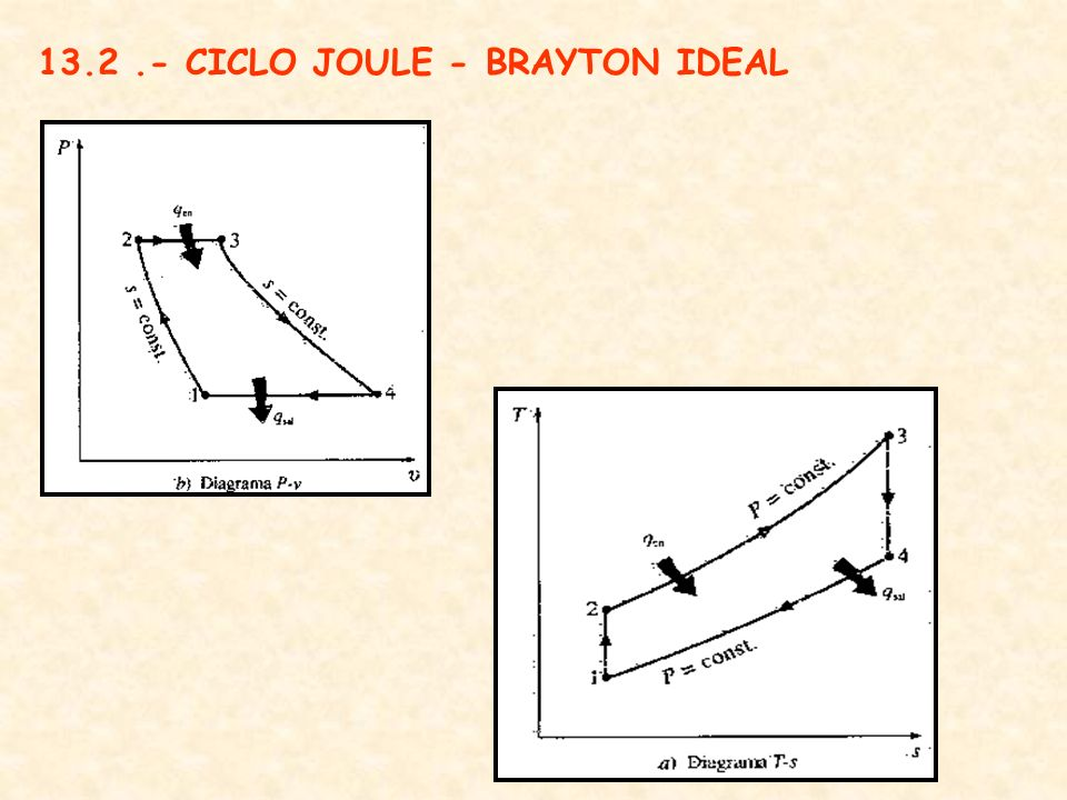 13.2.- CICLO JOULE - BRAYTON IDEAL