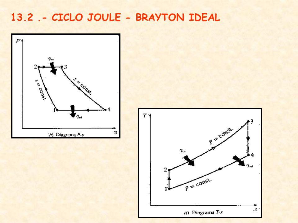 DIAGRAMA T - s CICLO JOULE - BRAYTON REAL