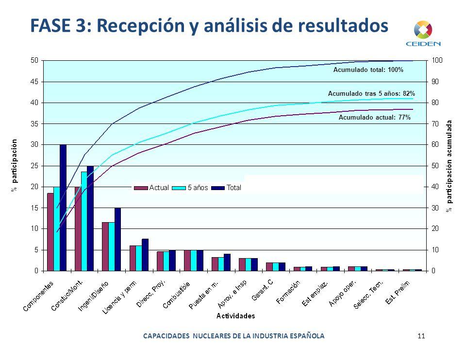 CAPACIDADES NUCLEARES DE LA INDUSTRIA ESPAÑOLA11 FASE 3: Recepción y análisis de resultados Acumulado total: 100% Acumulado tras 5 años: 82% Acumulado