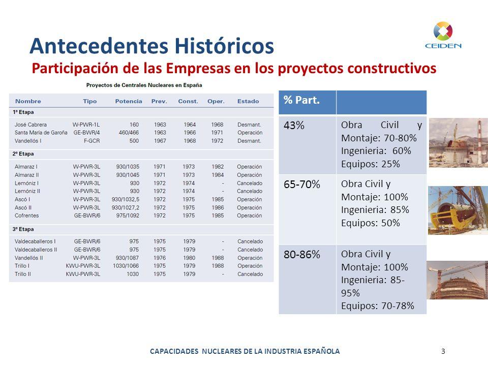 CAPACIDADES NUCLEARES DE LA INDUSTRIA ESPAÑOLA3 Antecedentes Históricos Participación de las Empresas en los proyectos constructivos % Part. 43% Obra