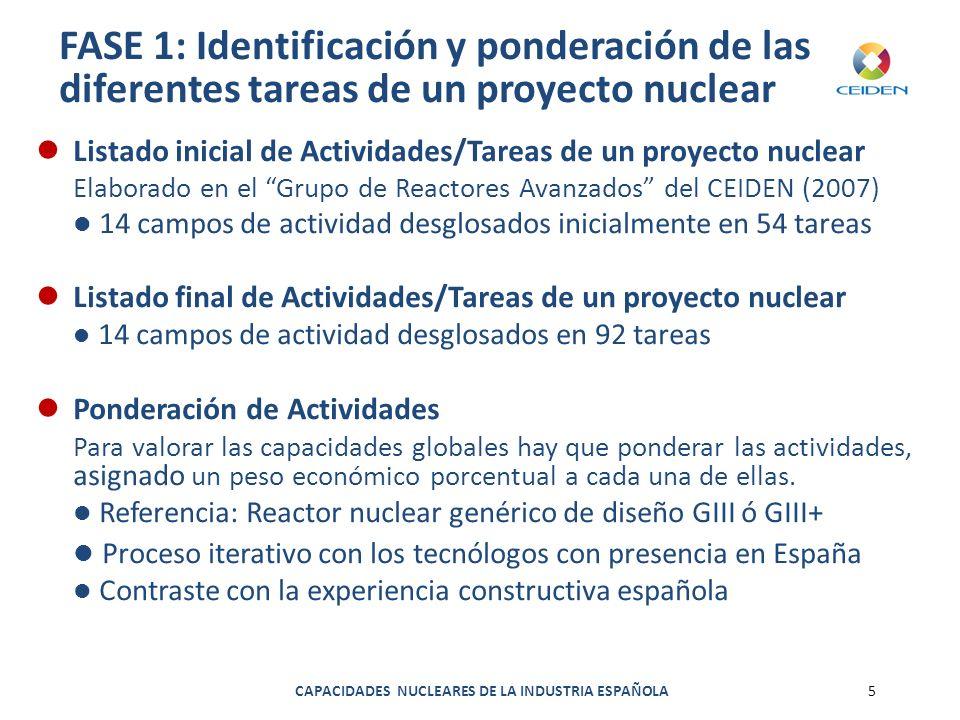 CAPACIDADES NUCLEARES DE LA INDUSTRIA ESPAÑOLA5 FASE 1: Identificación y ponderación de las diferentes tareas de un proyecto nuclear Listado inicial d