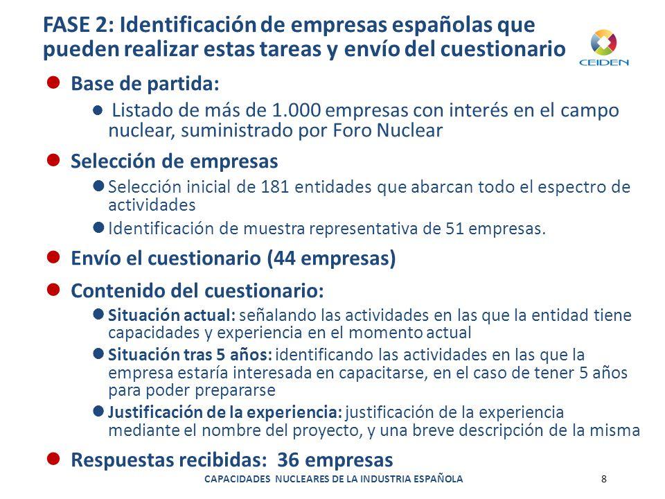 CAPACIDADES NUCLEARES DE LA INDUSTRIA ESPAÑOLA8 FASE 2: Identificación de empresas españolas que pueden realizar estas tareas y envío del cuestionario