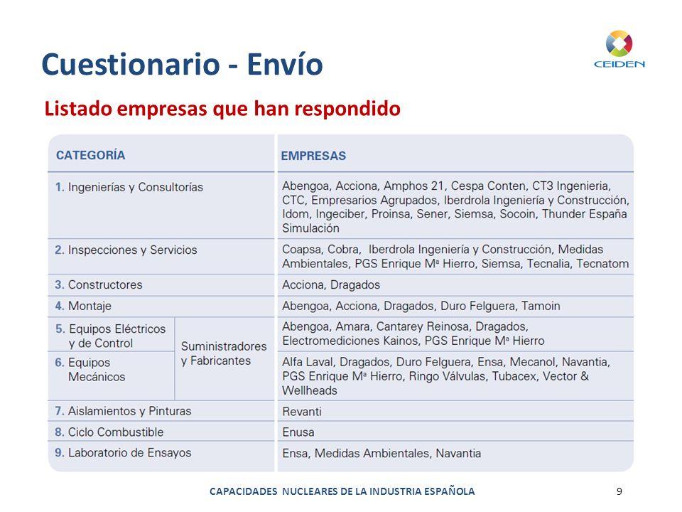 CAPACIDADES NUCLEARES DE LA INDUSTRIA ESPAÑOLA9 Cuestionario - Envío Listado empresas que han respondido