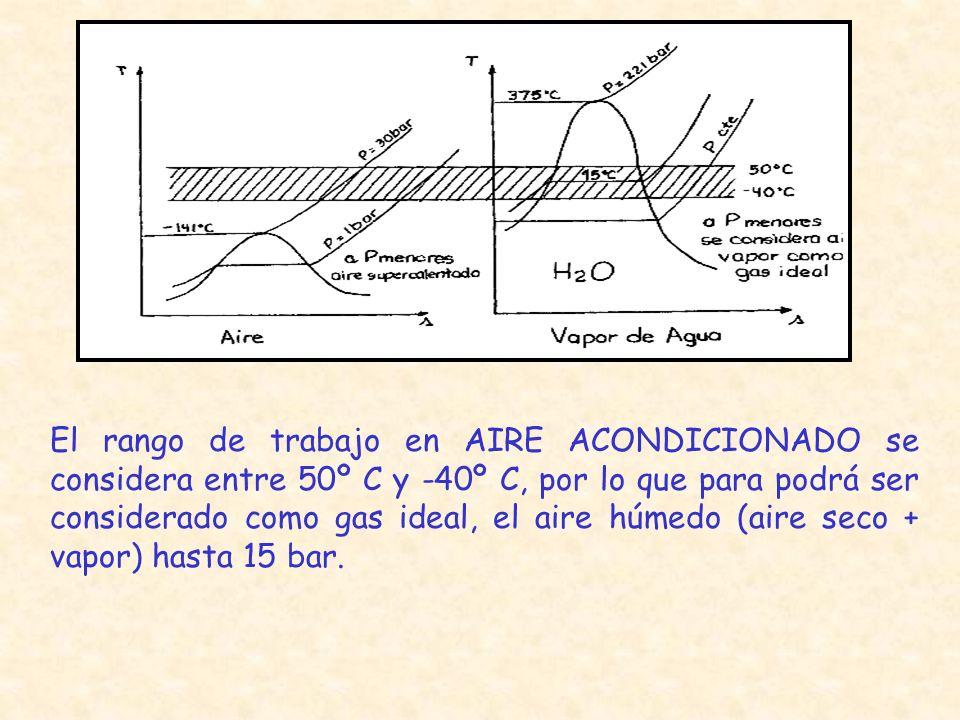El rango de trabajo en AIRE ACONDICIONADO se considera entre 50º C y -40º C, por lo que para podrá ser considerado como gas ideal, el aire húmedo (air