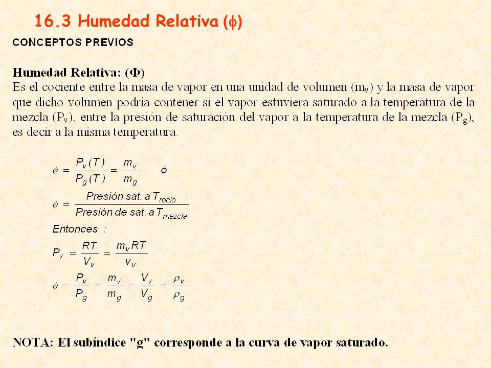 16.3 Humedad Relativa ( )