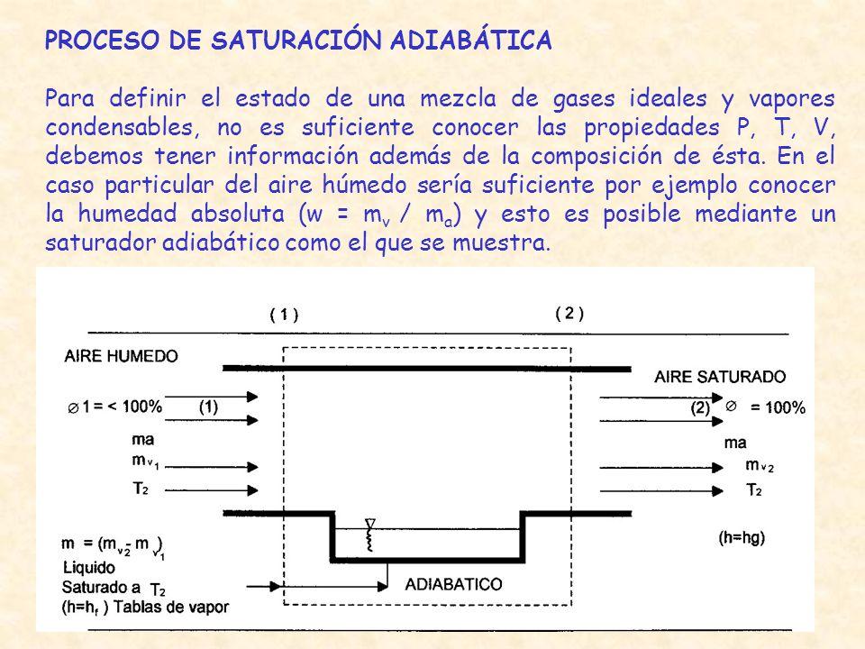 PROCESO DE SATURACIÓN ADIABÁTICA Para definir el estado de una mezcla de gases ideales y vapores condensables, no es suficiente conocer las propiedade