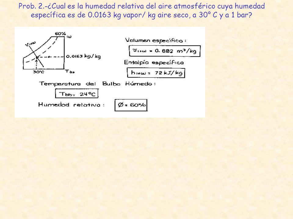 Prob. 2.-¿Cual es la humedad relativa del aire atmosférico cuya humedad específica es de 0.0163 kg vapor/ kg aire seco, a 30° C y a 1 bar?