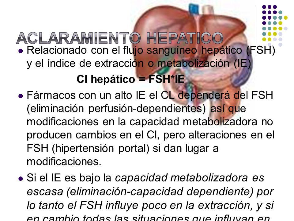 Relacionado con el flujo sanguíneo hepático (FSH) y el índice de extracción o metabolización (IE) Cl hepático = FSH*IE Fármacos con un alto IE el CL d