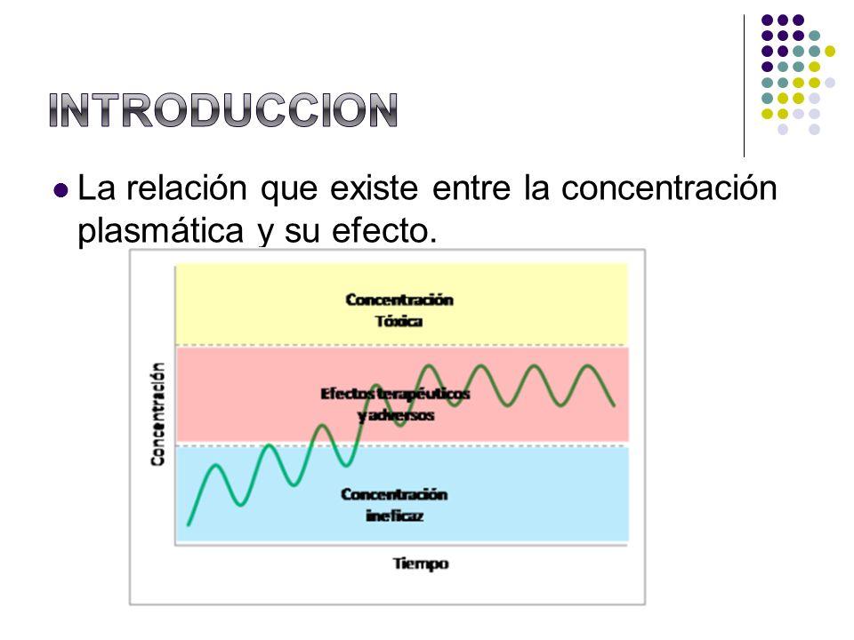 La relación que existe entre la concentración plasmática y su efecto.