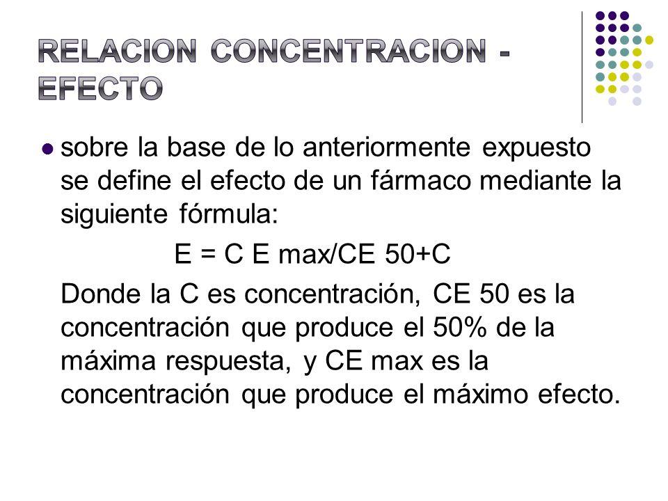 sobre la base de lo anteriormente expuesto se define el efecto de un fármaco mediante la siguiente fórmula: E = C E max/CE 50+C Donde la C es concentr