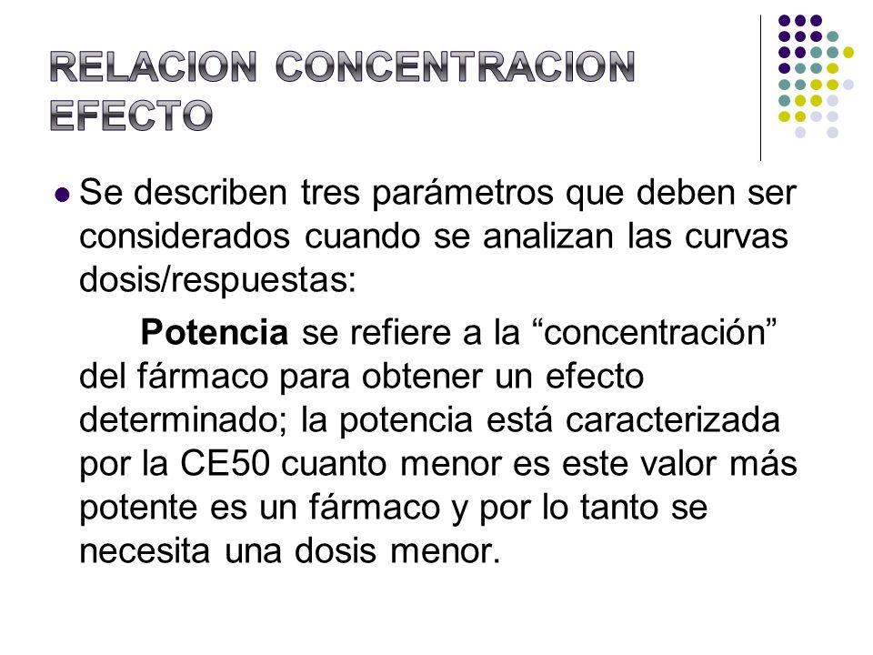 Se describen tres parámetros que deben ser considerados cuando se analizan las curvas dosis/respuestas: Potencia se refiere a la concentración del fár
