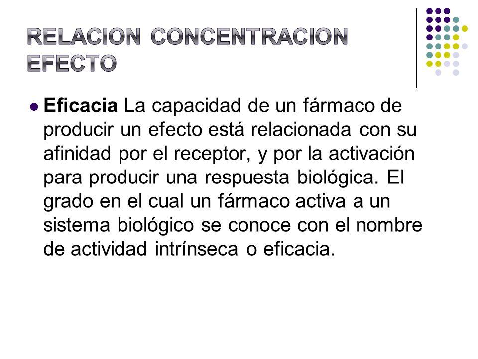 Eficacia La capacidad de un fármaco de producir un efecto está relacionada con su afinidad por el receptor, y por la activación para producir una resp