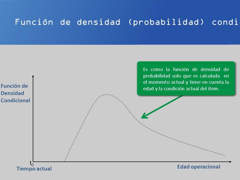 Función de densidad (probabilidad) condicional t0t0 Edad operacional Tiempo actual Función de Densidad Condicional Es como la función de densidad de probabilidad solo que es calculada en el momento actual y tiene en cuenta la edad y la condición actual del ítem.
