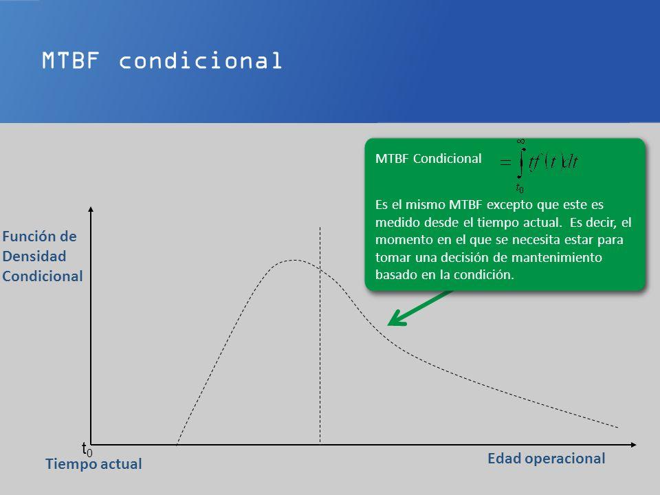 Estimado de Vida Útil Remanente (RULE) t0t0 Edad operacional Tiempo actual Función de Densidad Condicional El MTBF condicional es también conocido como RULE (siglas en ingles) Estimado de Vida Útil Remanente.