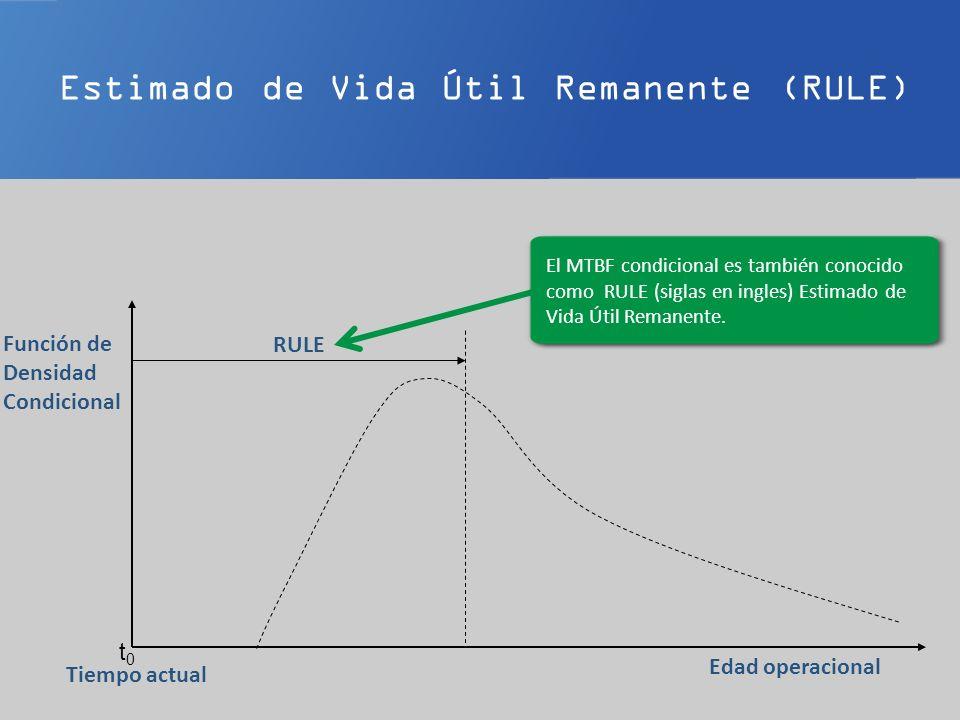 Estimado de Vida Útil Remanente (RULE) t0t0 Edad operacional Tiempo actual Función de Densidad Condicional El MTBF condicional es también conocido com