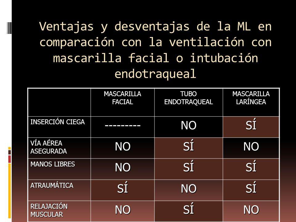 Ventajas y desventajas de la ML en comparación con la ventilación con mascarilla facial o intubación endotraqueal MASCARILLA FACIAL TUBO ENDOTRAQUEAL