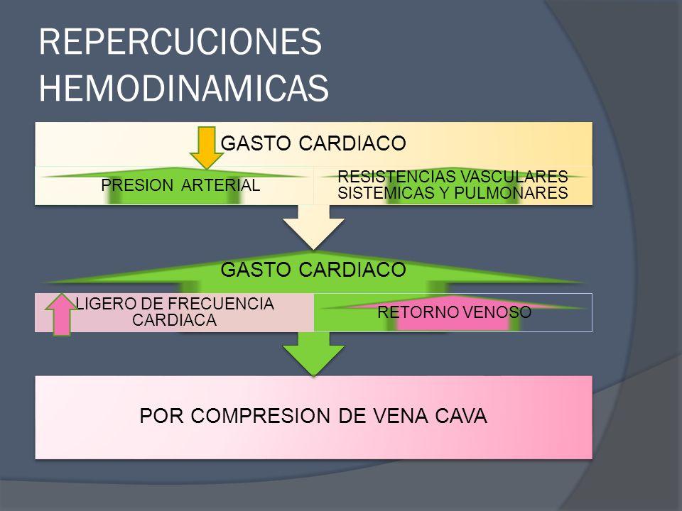 REPERCUCIONES HEMODINAMICAS POR COMPRESION DE VENA CAVA GASTO CARDIACO LIGERO DE FRECUENCIA CARDIACA RETORNO VENOSO GASTO CARDIACO PRESION ARTERIAL RE
