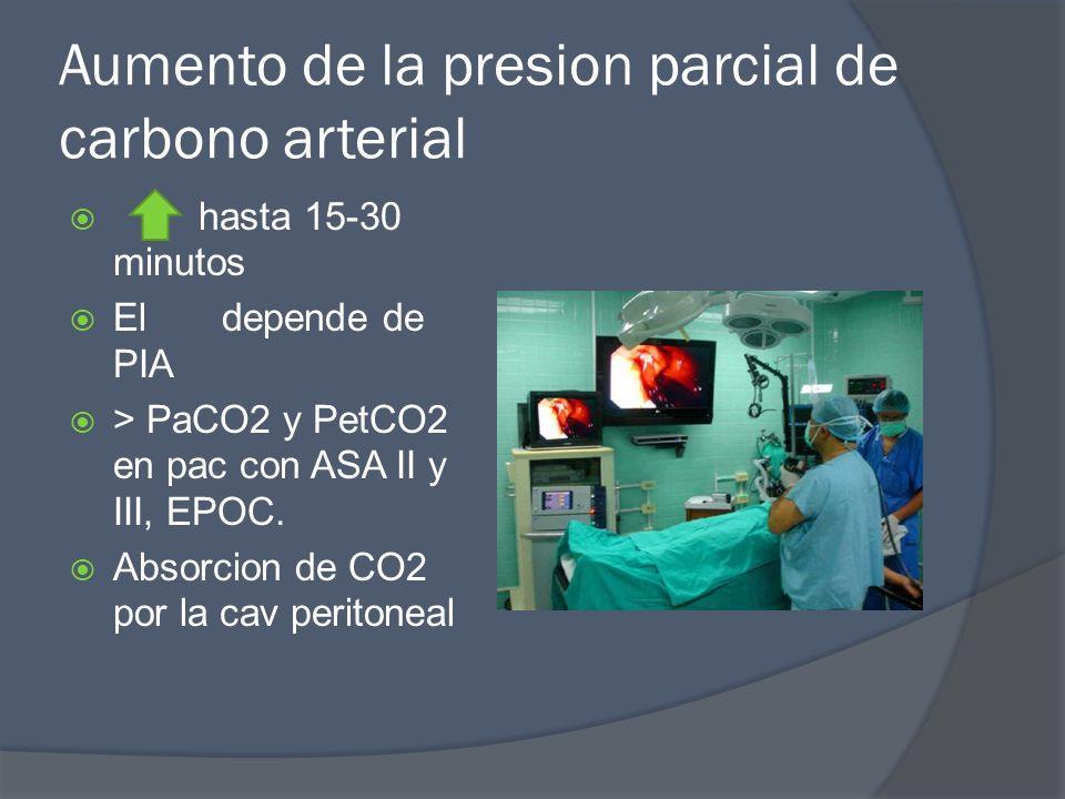 Aumento de la presion parcial de carbono arterial hasta 15-30 minutos El depende de PIA > PaCO2 y PetCO2 en pac con ASA II y III, EPOC. Absorcion de C