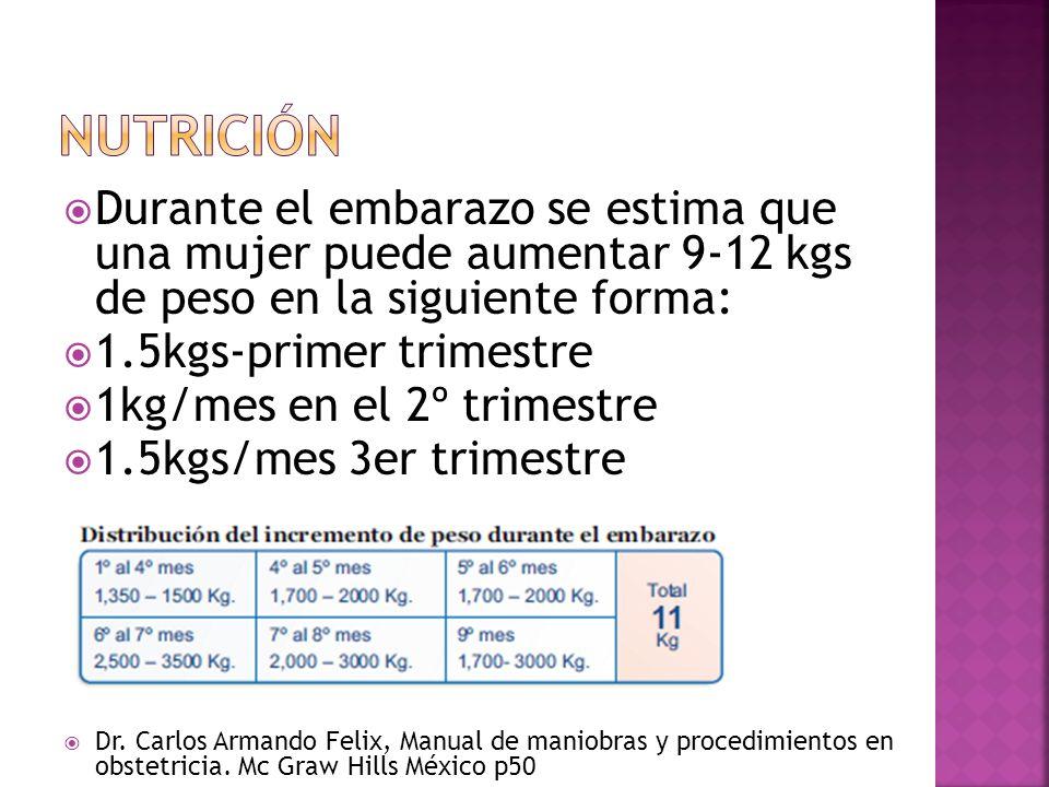 Durante el embarazo se estima que una mujer puede aumentar 9-12 kgs de peso en la siguiente forma: 1.5kgs-primer trimestre 1kg/mes en el 2º trimestre