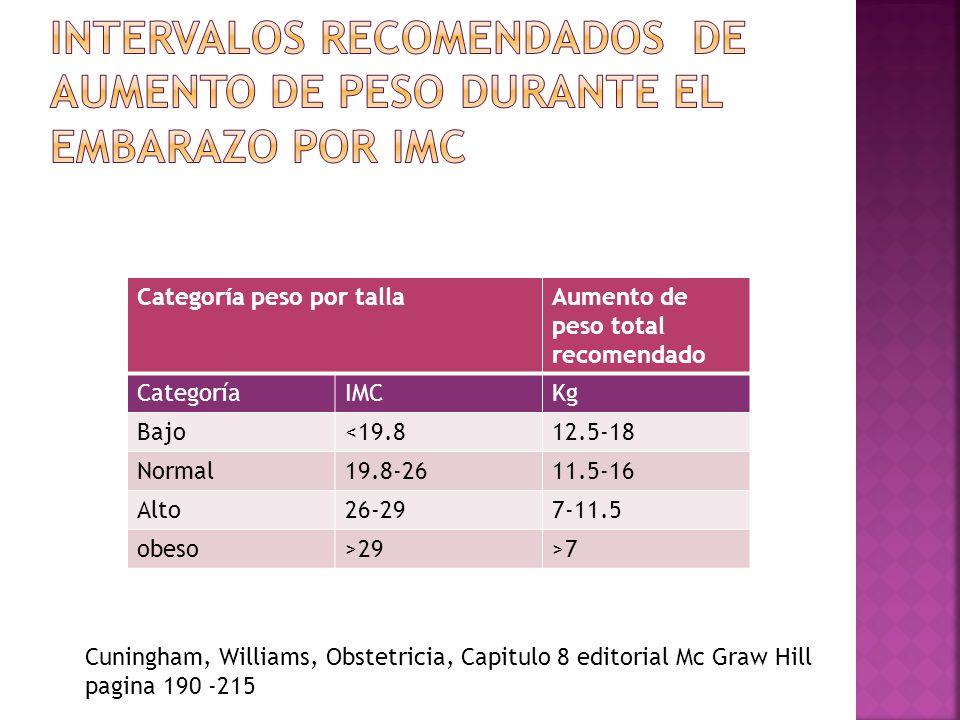Categoría peso por tallaAumento de peso total recomendado CategoríaIMCKg Bajo<19.812.5-18 Normal19.8-2611.5-16 Alto26-297-11.5 obeso>29>7 Cuningham, W