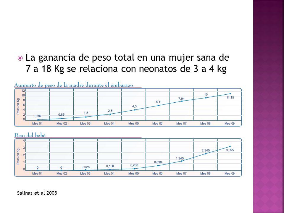 La ganancia de peso total en una mujer sana de 7 a 18 Kg se relaciona con neonatos de 3 a 4 kg Salinas et al 2008