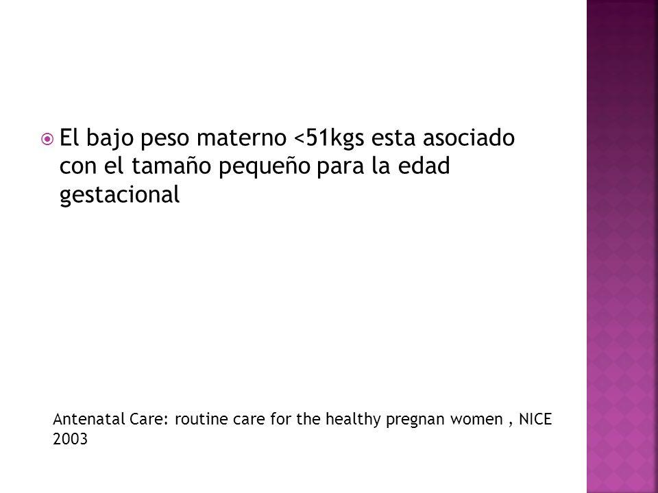 El bajo peso materno <51kgs esta asociado con el tamaño pequeño para la edad gestacional Antenatal Care: routine care for the healthy pregnan women, N