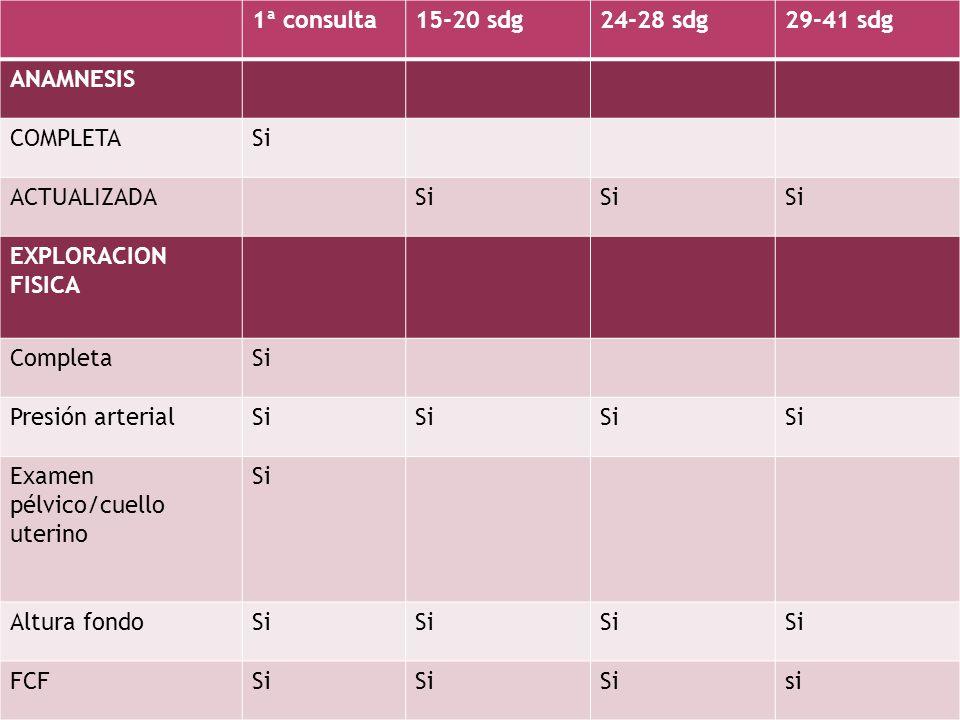 1ª consulta15-20 sdg24-28 sdg29-41 sdg Pruebas de laboratorio HTO y HbSisi Grupo y Rhsi PapanicolaouSi GlucosaSi Aneuploidia fetalSe ofrece prueba Defectos tubo neural Proteína urinariaSi Cultivo urinarioSi RubeolaSi SífilisSiAlto riesgo GonococoAlto riesgo Hepatitis BSi VIHSe ofrece prueba