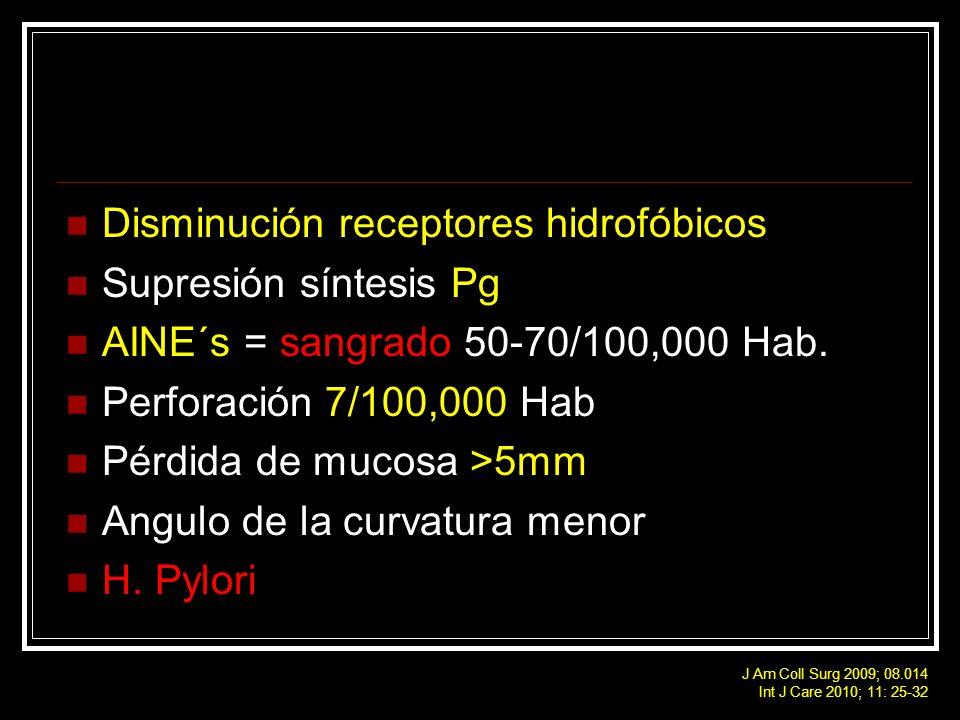 Disminución receptores hidrofóbicos Supresión síntesis Pg AINE´s = sangrado 50-70/100,000 Hab. Perforación 7/100,000 Hab Pérdida de mucosa >5mm Angulo