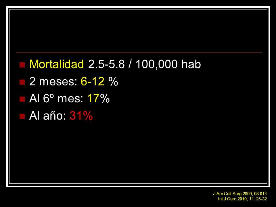 Mortalidad 2.5-5.8 / 100,000 hab 2 meses: 6-12 % Al 6º mes: 17% Al año: 31% J Am Coll Surg 2009; 08.014 Int J Care 2010; 11: 25-32