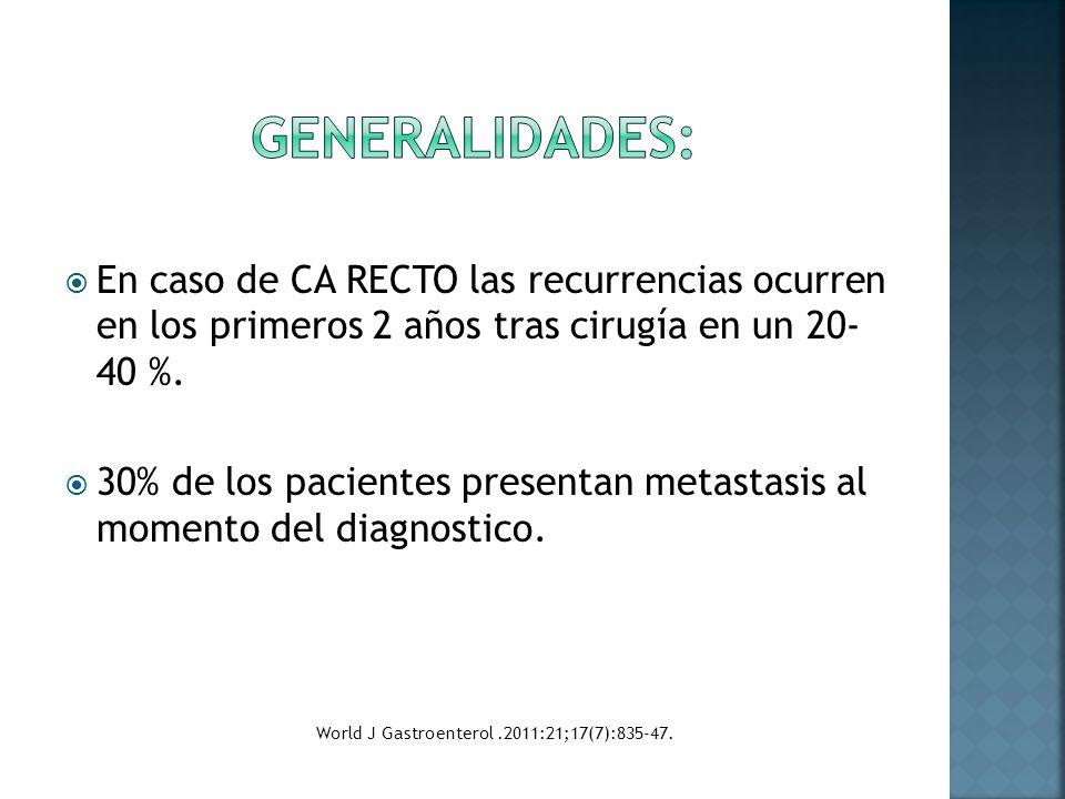 En caso de CA RECTO las recurrencias ocurren en los primeros 2 años tras cirugía en un 20- 40 %. 30% de los pacientes presentan metastasis al momento