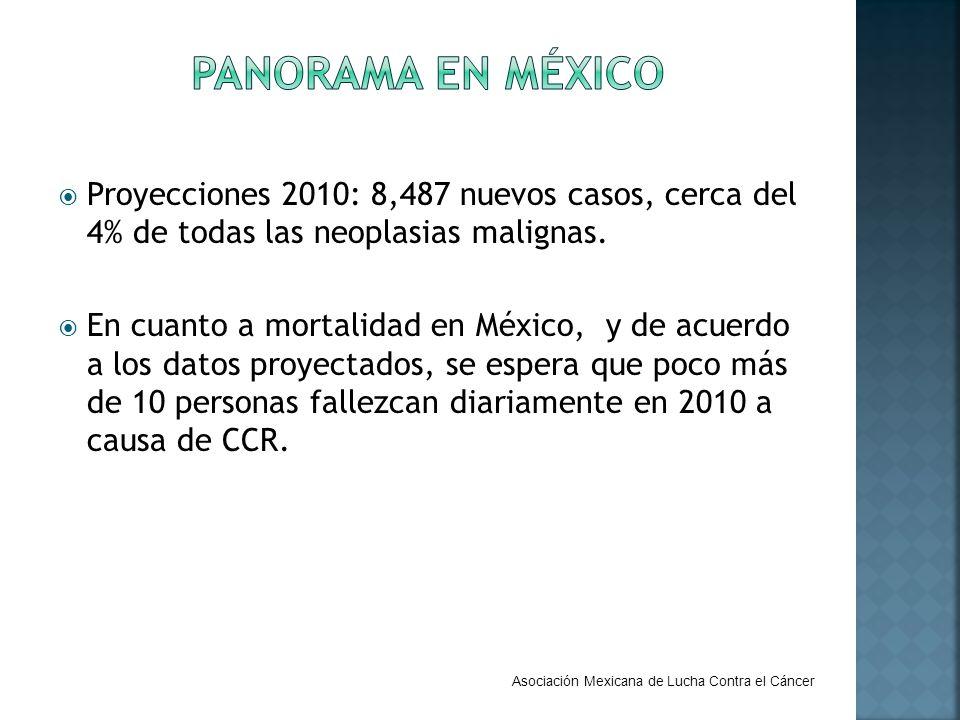 Proyecciones 2010: 8,487 nuevos casos, cerca del 4% de todas las neoplasias malignas. En cuanto a mortalidad en México, y de acuerdo a los datos proye