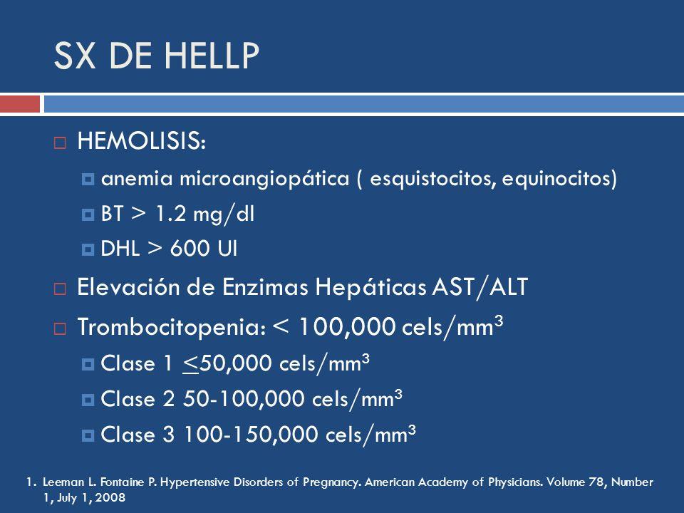 SX DE HELLP HEMOLISIS: anemia microangiopática ( esquistocitos, equinocitos) BT > 1.2 mg/dl DHL > 600 Ul Elevación de Enzimas Hepáticas AST/ALT Trombo