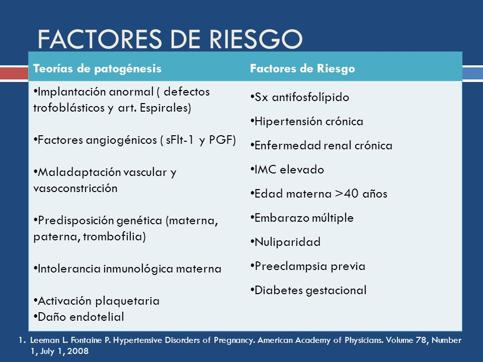 FACTORES DE RIESGO 1.Leeman L. Fontaine P. Hypertensive Disorders of Pregnancy. American Academy of Physicians. Volume 78, Number 1, July 1, 2008 Teor