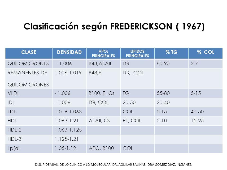 CLASEDENSIDAD APOL PRINCIPALES LIPIDOS PRINCIPALES % TG% COL QUILOMICRONES - 1.006B48,AI,AIITG80-952-7 REMANENTES DE QUILOMICRONES 1.006-1.019B48,ETG,