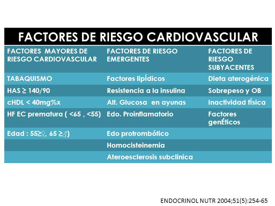 FACTORES DE RIESGO CARDIOVASCULAR FACTORES MAYORES DE RIESGO CARDIOVASCULAR FACTORES DE RIESGO EMERGENTES FACTORES DE RIESGO SUBYACENTES TABAQUISMOFac