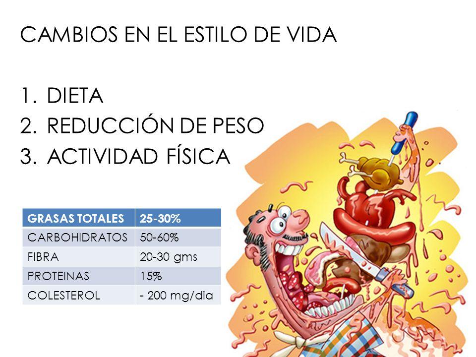 CAMBIOS EN EL ESTILO DE VIDA 1.DIETA 2.REDUCCIÓN DE PESO 3.ACTIVIDAD FÍSICA GRASAS TOTALES25-30% CARBOHIDRATOS50-60% FIBRA20-30 gms PROTEINAS15% COLES