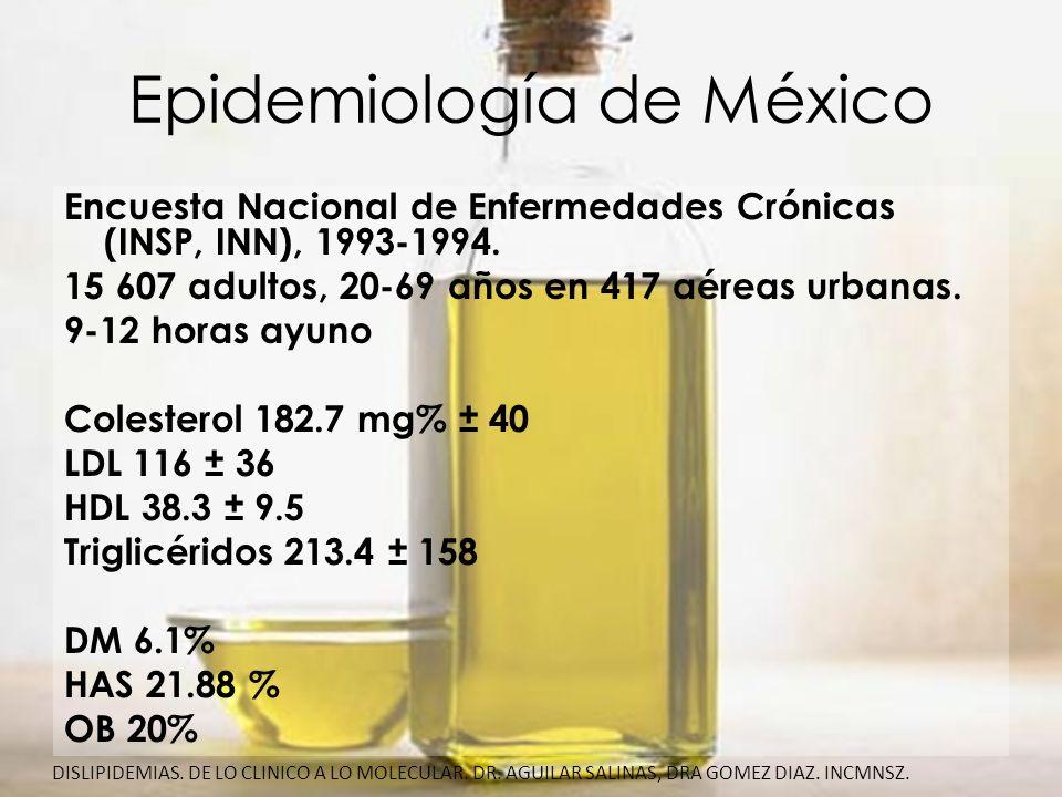 Epidemiología de México Dislipidemias mas frecuentes según ENEC: Hipertrigliceridemia 42.3% Hipoalfalipoproteinemia 62% DISLIPIDEMIAS.